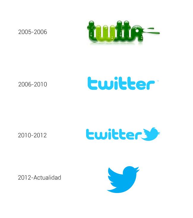 Evolución del logotipo de Twitter desde su primer prototipo hasta la actualidad.