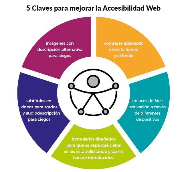 5 mejoras que podemos aplicar en nuestras web para hacerlas más accesibles.